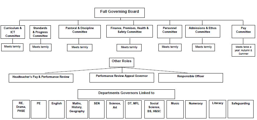 School Govs Committee Structure